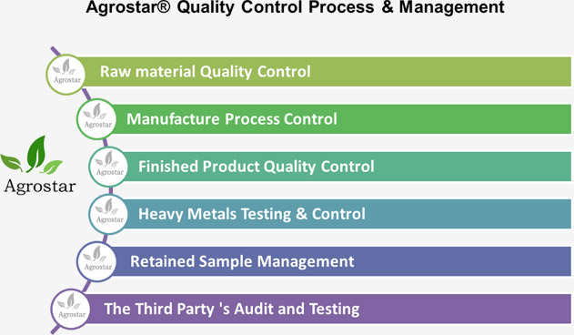 Quality Control Process - Agrostar - All For A Better Life