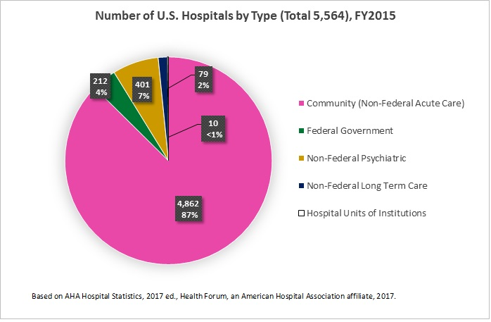 Fast Facts on US Hospitals - 2017 Pie Charts AHA