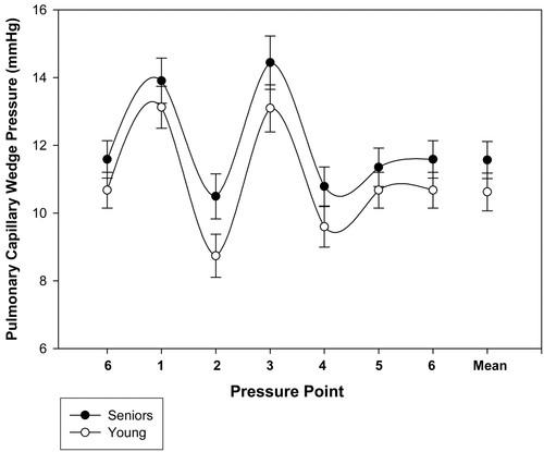 Abnormalities of Doppler Measures of Diastolic Function in the
