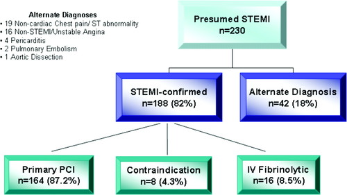 Rural Interhospital Transfer of ST-Elevation Myocardial Infarction