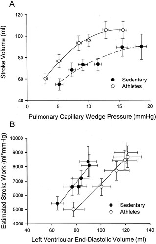 Effect of Aging and Physical Activity on Left Ventricular Compliance