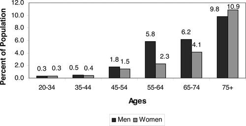 Heart Disease and Stroke Statistics\u20142006 Update Circulation