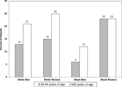 Heart Disease and Stroke Statistics\u20142013 Update Circulation