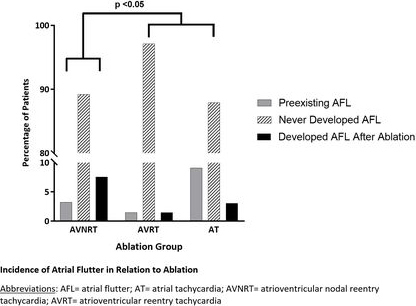 Abstract 14400 Incidence of Cavotricuspid Isthmus Atrial Flutter