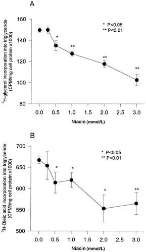 Niacin Accelerates Intracellular ApoB Degradation by Inhibiting