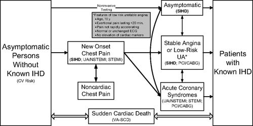 2012 ACCF/AHA/ACP/AATS/PCNA/SCAI/STS Guideline for the Diagnosis and