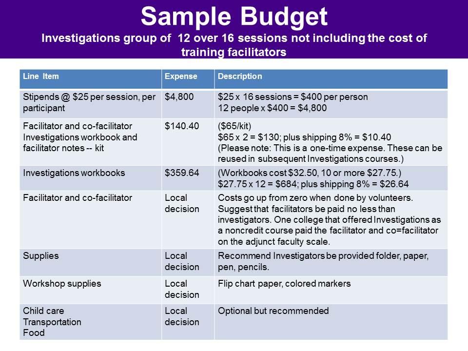 Investigations-Sample-Budget - aha! Process  aha! Process