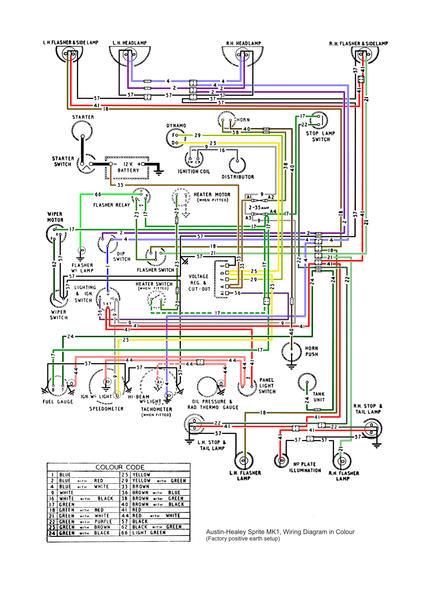 Austin Healey Sprite Wiring Diagram Wiring Schematic Diagram