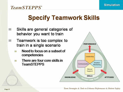 Using Simulation in TeamSTEPPS Training Classroom Slides Agency