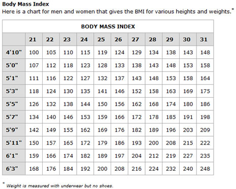 bmi chart printable - Intoanysearch