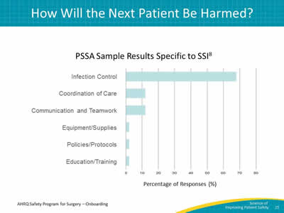 The Science of Improving Patient Safety and Identifying Defects - sample safety program