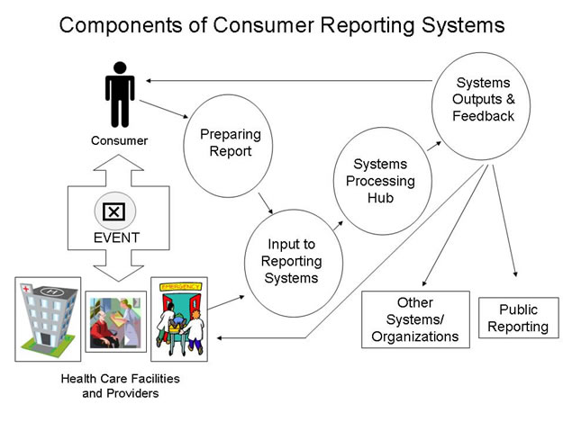 Exhibit 2 Components of consumer reporting systems Agency for