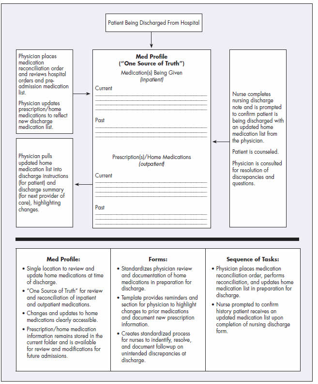 Appendix, Building the Foundation for Your Medication Reconciliation - patient profile template