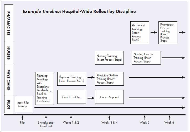 Appendix, Example of Metrics on Admission Illinois Hospital - Medication Reconciliation Form