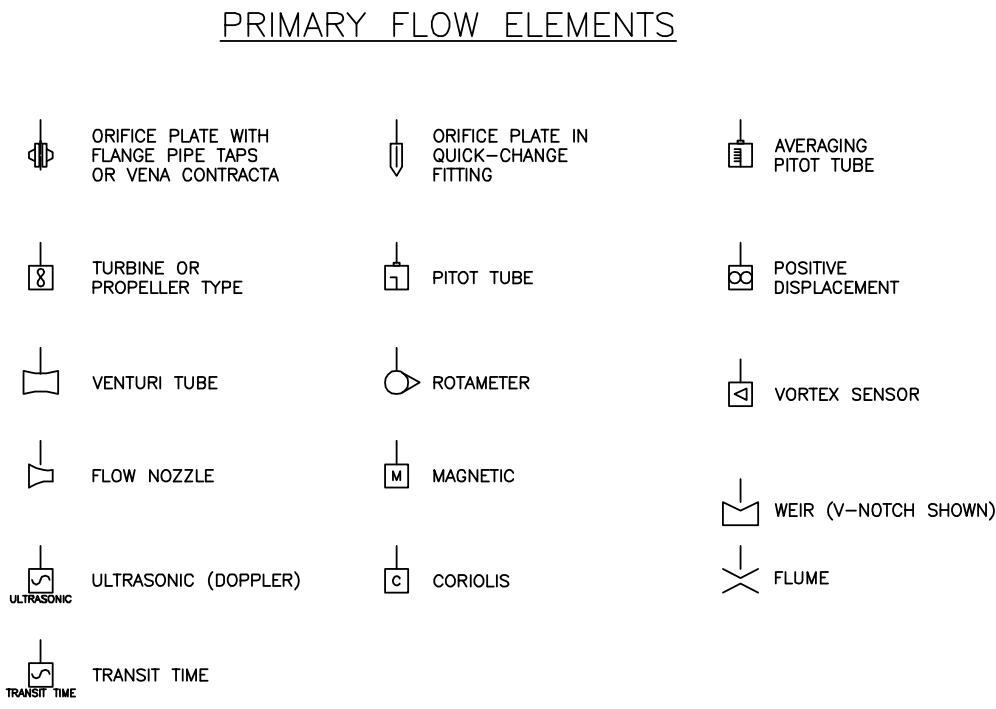Interpreting Piping and Instrumentation Diagrams-Symbology AIChE