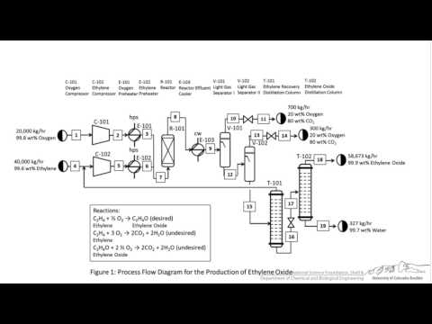 Tutorial Block Flow, Process Flow, and Piping  Instrumentation - process block diagram