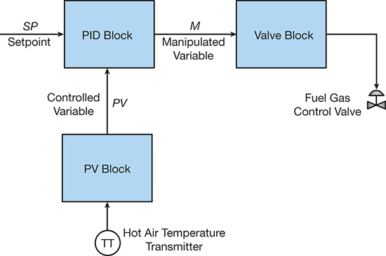 PID Explained for Process Engineers Part 1 - The Basic Control - process block diagram