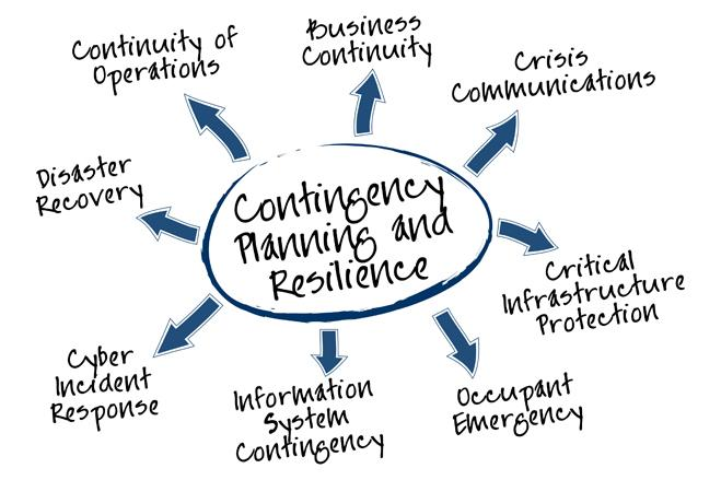 Business  Recovery Planning Services in the Philippines - Aimph