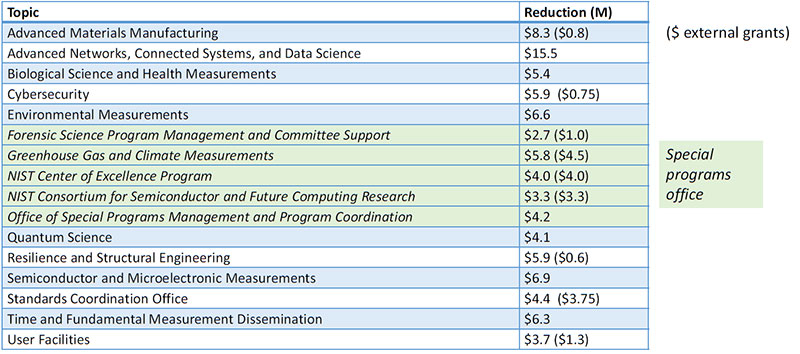 NIST Reveals Budget Prioritization Process and New Strategic