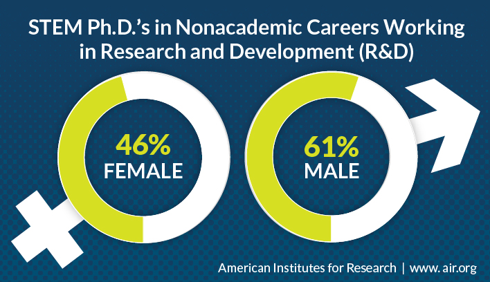Sixty-One Percent of STEM PhD\u0027s Pursue Nonacademic Careers, but