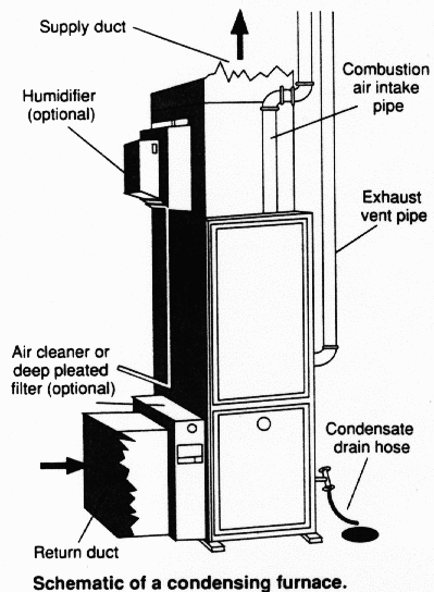 electric forced air furnace diagram