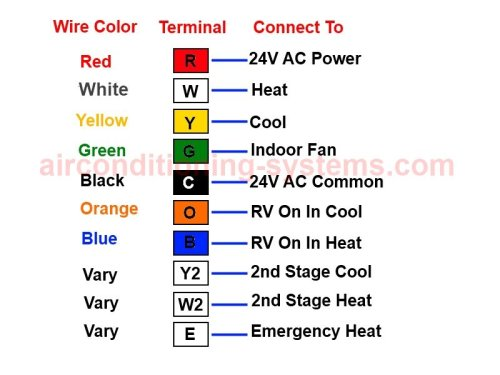 home air conditioner wiring color