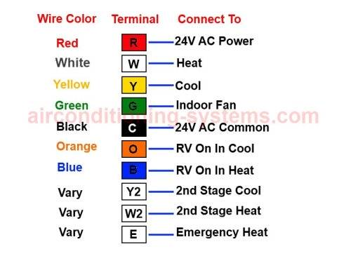 Furnace Thermostat Wiring Color Code Standard - Wiring Diagrams Wire