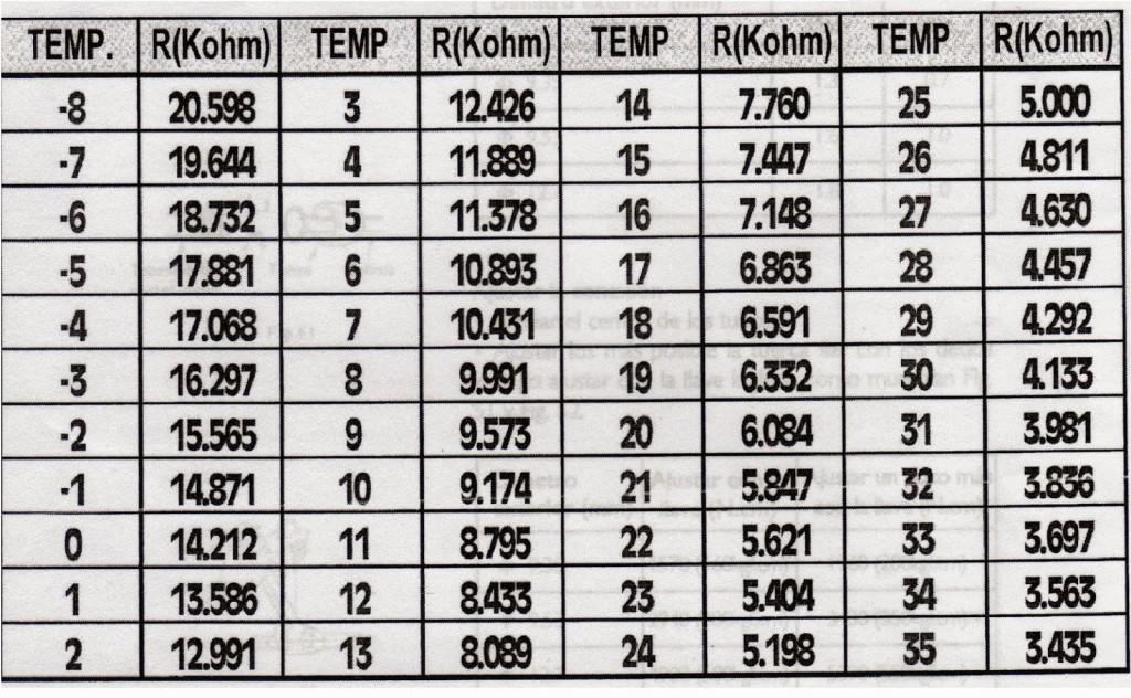 Como medir el sensor de temperatura termistor aires for Temperatura de salida de aire acondicionado split