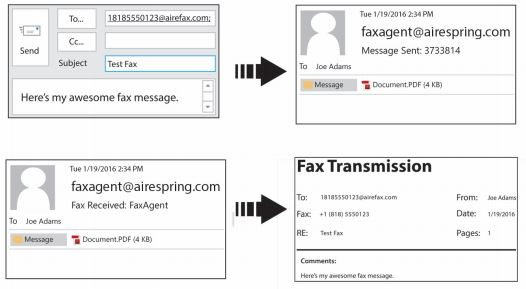 Next-Generation Dedicated Internet Faxing AireSpring - fax document
