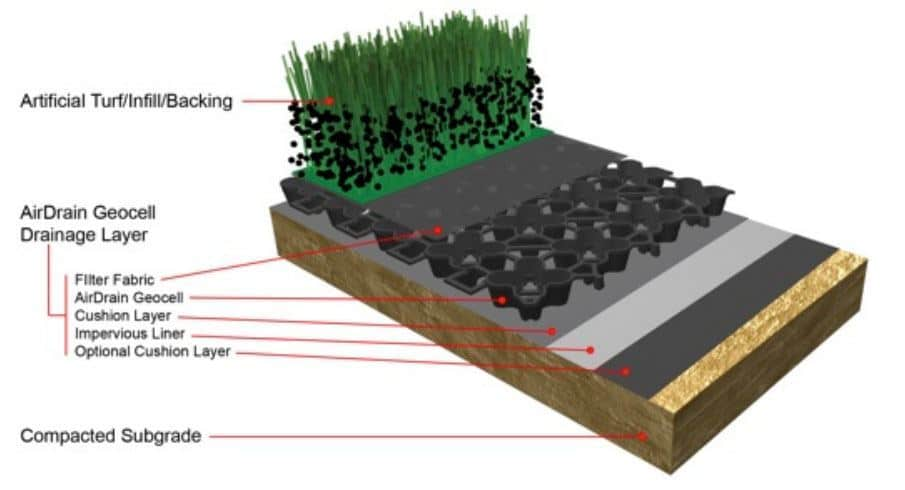 AirDrain Artificial Turf Diagram