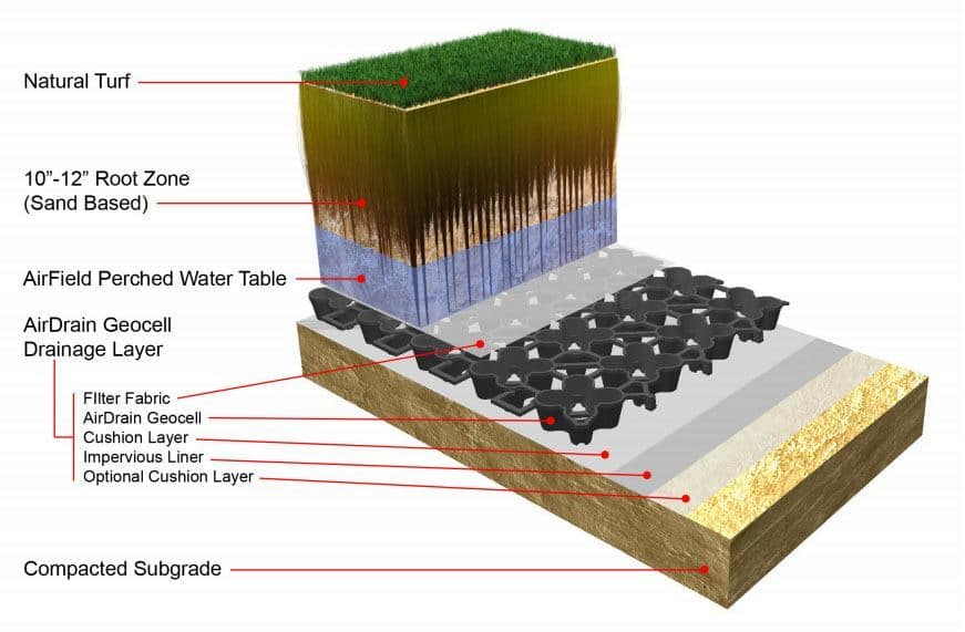 AirDrain Natural Turf Diagram