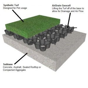 AirField Systems Rooftop Pet Area Or Doggy Potty Made Easy