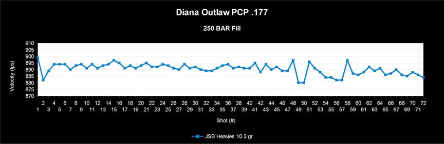 Diana Outlaw PCP Air Rifle 177 Airguns of Arizona
