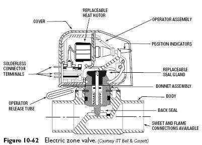 hydronic zone valve wiring diagram