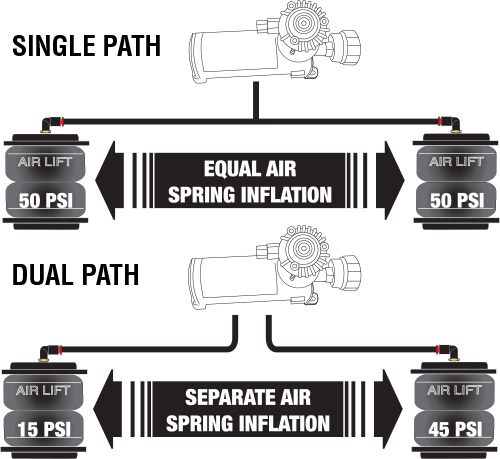 Dual Path vs. Single Path