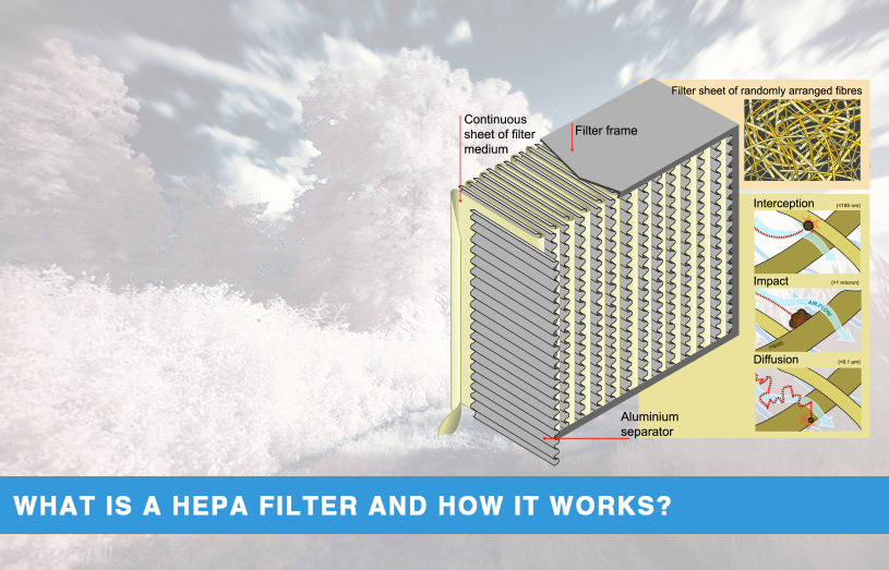 What Is A Hepa Filter And How Does It Work Best Air