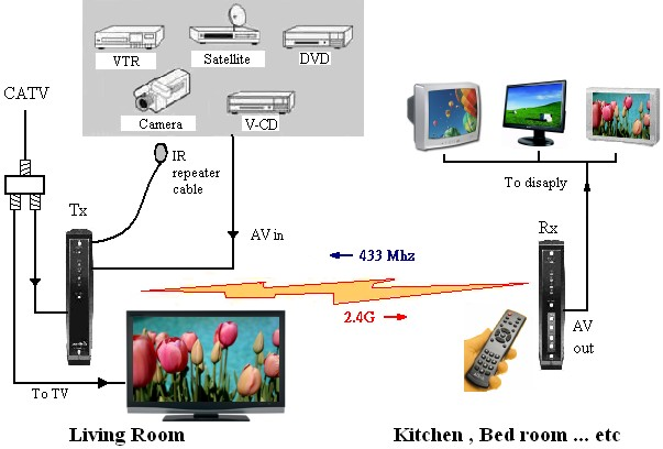 coax cable wiring diagrams