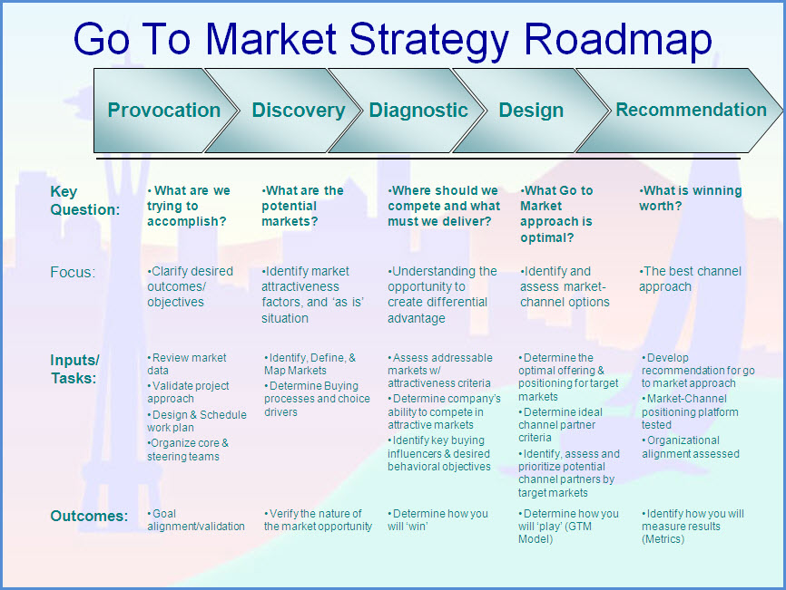 Go_To_Market_Strategy_Roadmapjpg (866×651) Product Development - survey report sample