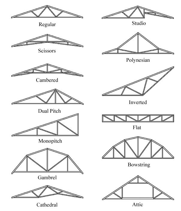 Roof Truss Designs   A&J Reliable