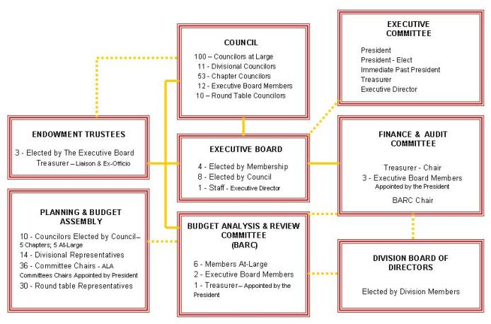 ALA fund structure About ALA