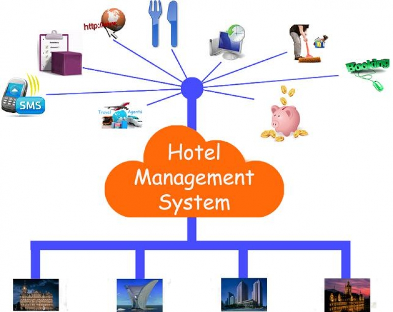 Alameen Hotel Management System
