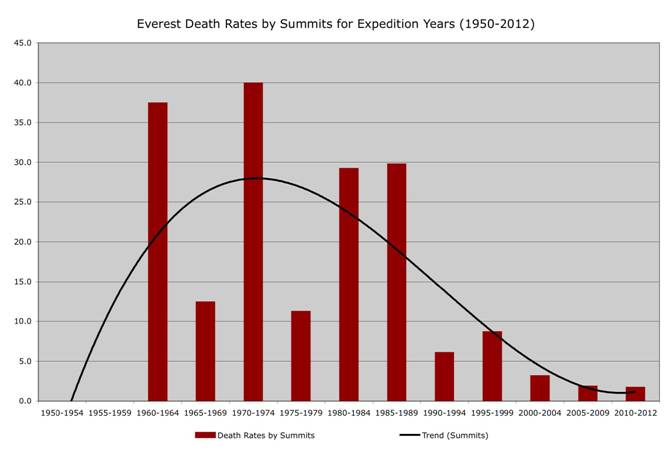 Everest Death Rates by Summits for Expedition Years (1950-2012). Courtesy Richard Salisbury