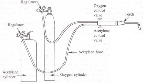 GAS WELDING EQUIPMENT DIAGRAM - Auto Electrical Wiring Diagram