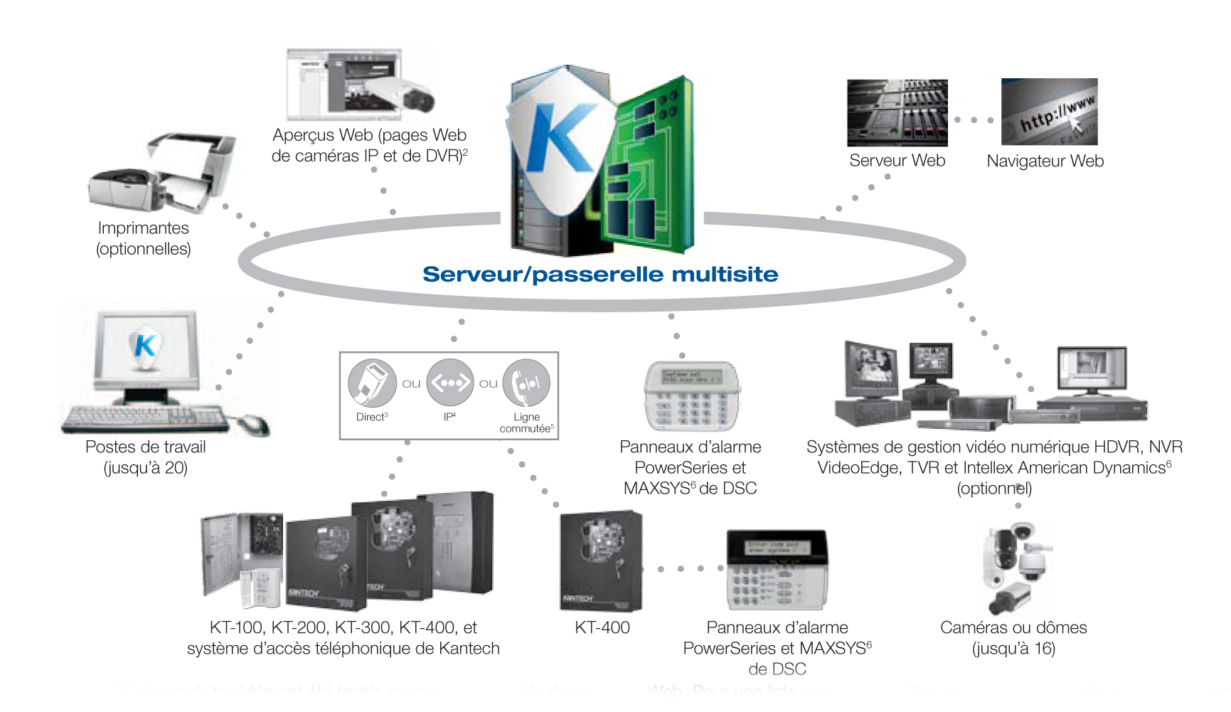 bedradings schema for access control systems