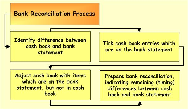 Alba Gray Institute E-Learning Bank Reconciliation