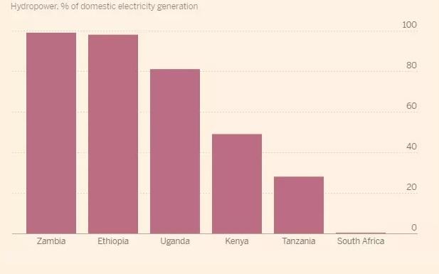 الأمطار تعزز مستويات النمو فى أفريقيا بعد عامين من الجفاف - جريدة البورصة