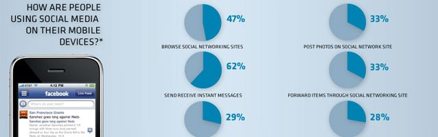 Mobile-Is-Changing-Social-Media