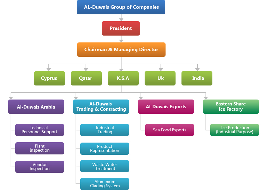 Company Organization Chart Key Fly Design Contracting Organization