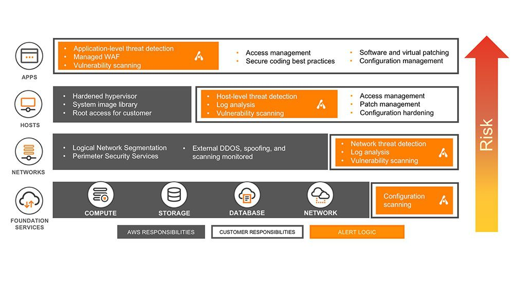 AWS Security \u2013 Amazon Web Services Security Monitoring Alert Logic - aws