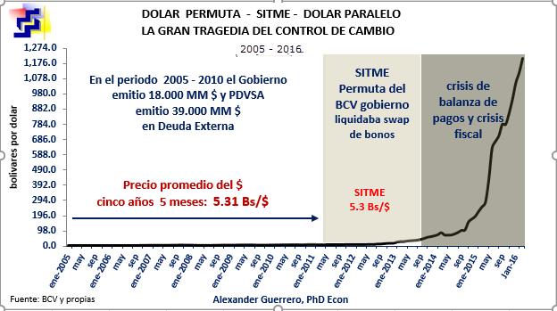 Dolar permuta sitme paralelo 2005 2016